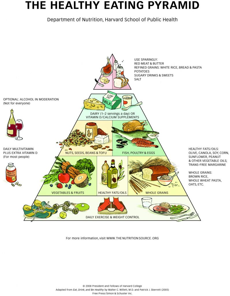 HealthyEatingPyramid-HighRes