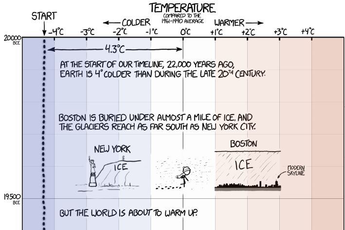 xkcd-temperature